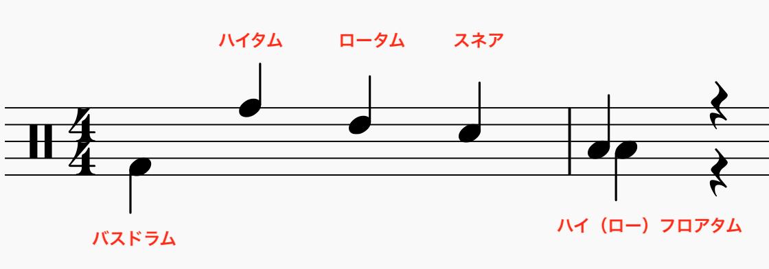 ドラム楽譜の読み方その1