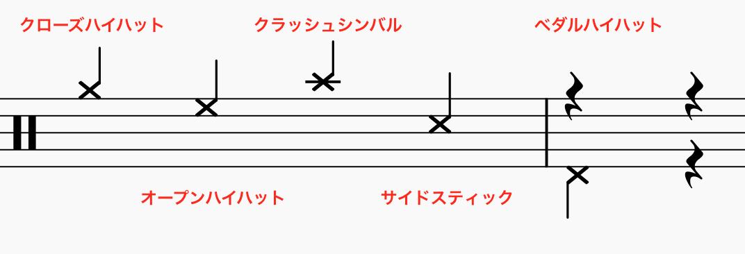 ドラム楽譜の読み方その2